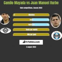 Camilo Mayada vs Juan Manuel Iturbe h2h player stats