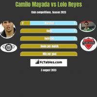 Camilo Mayada vs Lolo Reyes h2h player stats