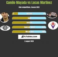 Camilo Mayada vs Lucas Martinez h2h player stats