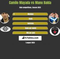 Camilo Mayada vs Manu Balda h2h player stats