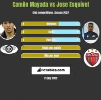 Camilo Mayada vs Jose Esquivel h2h player stats