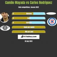 Camilo Mayada vs Carlos Rodriguez h2h player stats