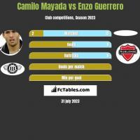 Camilo Mayada vs Enzo Guerrero h2h player stats