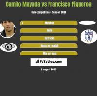 Camilo Mayada vs Francisco Figueroa h2h player stats