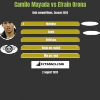 Camilo Mayada vs Efrain Orona h2h player stats