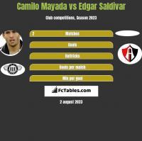 Camilo Mayada vs Edgar Saldivar h2h player stats