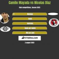Camilo Mayada vs Nicolas Diaz h2h player stats
