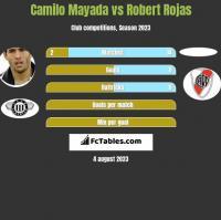 Camilo Mayada vs Robert Rojas h2h player stats