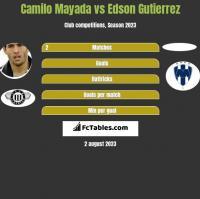 Camilo Mayada vs Edson Gutierrez h2h player stats