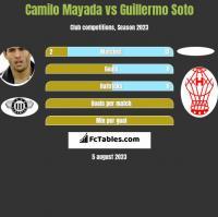 Camilo Mayada vs Guillermo Soto h2h player stats