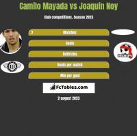 Camilo Mayada vs Joaquin Noy h2h player stats