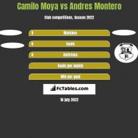 Camilo Moya vs Andres Montero h2h player stats