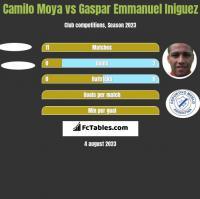 Camilo Moya vs Gaspar Emmanuel Iniguez h2h player stats