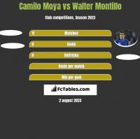 Camilo Moya vs Walter Montillo h2h player stats