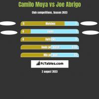 Camilo Moya vs Joe Abrigo h2h player stats