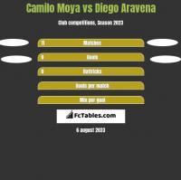 Camilo Moya vs Diego Aravena h2h player stats