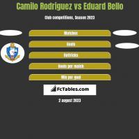 Camilo Rodriguez vs Eduard Bello h2h player stats