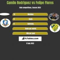 Camilo Rodriguez vs Felipe Flores h2h player stats