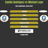 Camilo Rodriguez vs Michael Lepe h2h player stats