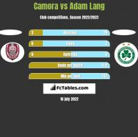 Camora vs Adam Lang h2h player stats