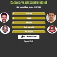 Camora vs Alexandru Matel h2h player stats