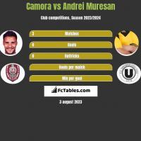 Camora vs Andrei Muresan h2h player stats