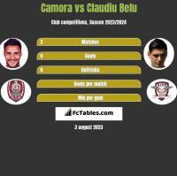 Camora vs Claudiu Belu h2h player stats