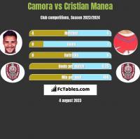 Camora vs Cristian Manea h2h player stats