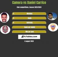 Camora vs Daniel Carrico h2h player stats