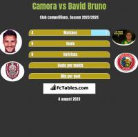 Camora vs David Bruno h2h player stats