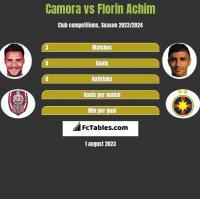 Camora vs Florin Achim h2h player stats