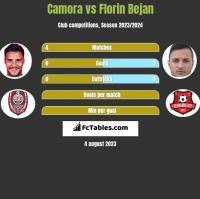 Camora vs Florin Bejan h2h player stats
