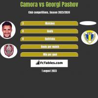 Camora vs Georgi Pashov h2h player stats