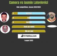 Camora vs Iasmin Latovlevici h2h player stats