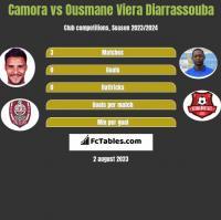Camora vs Ousmane Viera Diarrassouba h2h player stats