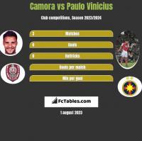 Camora vs Paulo Vinicius h2h player stats