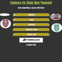 Camora vs Siam Ben Youssef h2h player stats