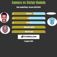 Camora vs Stefan Vladoiu h2h player stats