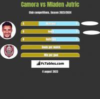 Camora vs Mladen Jutric h2h player stats