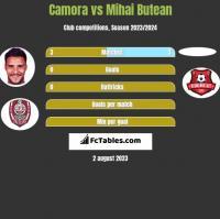 Camora vs Mihai Butean h2h player stats