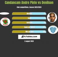 Candancam Andre Pinto vs Denilson h2h player stats