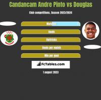 Candancam Andre Pinto vs Douglas h2h player stats