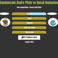 Candancam Andre Pinto vs Renat Dadashov h2h player stats