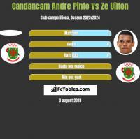 Candancam Andre Pinto vs Ze Uilton h2h player stats