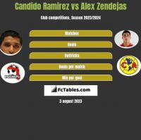 Candido Ramirez vs Alex Zendejas h2h player stats