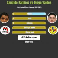 Candido Ramirez vs Diego Valdes h2h player stats