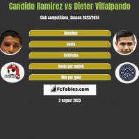 Candido Ramirez vs Dieter Villalpando h2h player stats