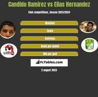 Candido Ramirez vs Elias Hernandez h2h player stats