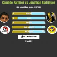 Candido Ramirez vs Jonathan Rodriguez h2h player stats