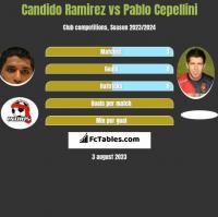 Candido Ramirez vs Pablo Cepellini h2h player stats